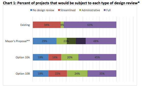 The percent of project estimated to go through varying design review processes depending upon the model adopted. (City of Seattle)