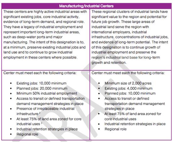 Manufacturing/Industrial Centers criteria. (Puget Sound Regional Council)