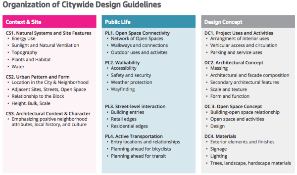 General themes contained in design guidelines. (City of Seattle)