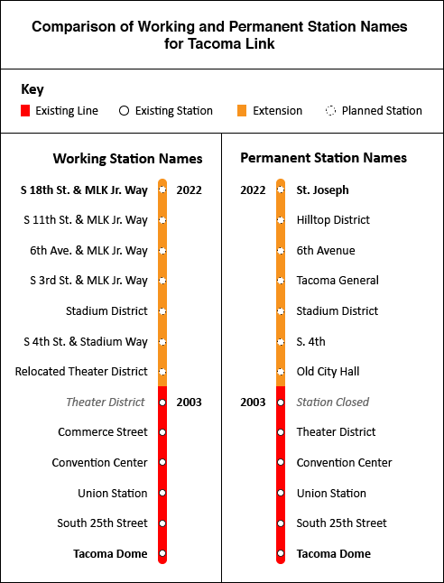 A side-by-side comparison working station names and permanent station names for Tacoma Link.