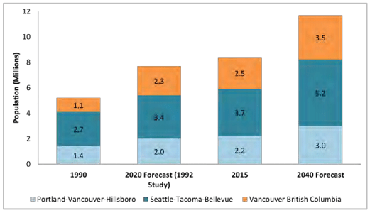 Population growth along the corridor will further increase value of ultra high-speed rail investment. (WSDOT / CH2M)
