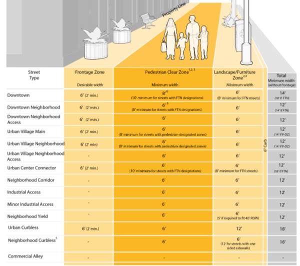 Sidewalk width guidelines in the Seattle right-of-way improvement manual. (City of Seattle)