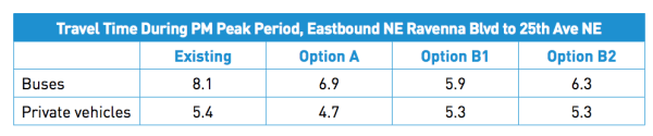 Evening commute travel times in the eastbound direction for buses and private vehicles. (City of Seattle)
