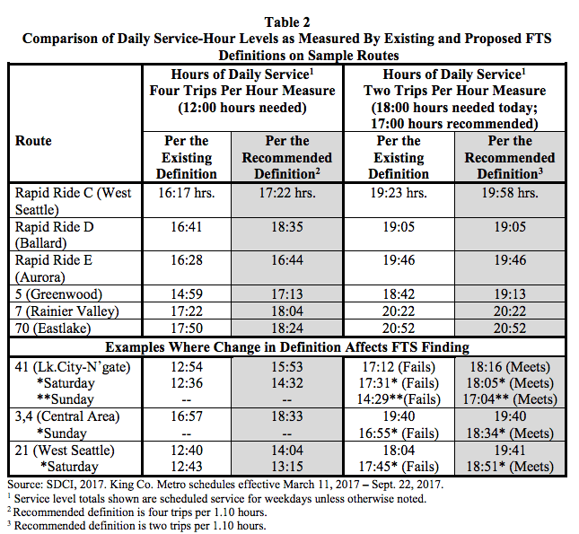"Comparison of how definitions for ""frequent transit service"" work. (City of Seattle)"