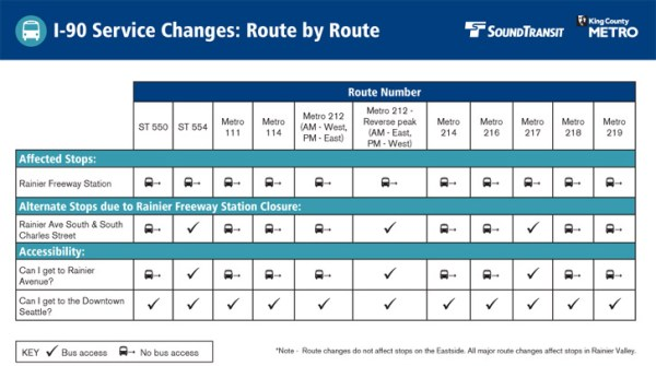 Matrix of routes affected and options. (Sound Transit / King County)