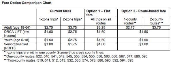 A comparison matrix of current and proposed fare structures on ST Express services. (Sound Transit)