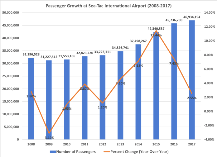 A comparison chart of passenger growth from 2008 through 2017.