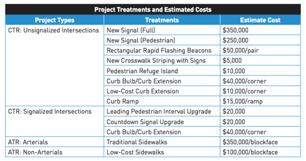Project types, treatments, and cost estimates. (City of Seattle)
