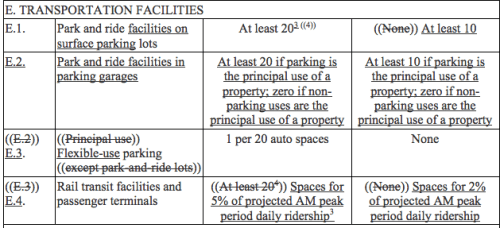 Third column from left is the proposed long-term bicycle parking standard. Fourth column from left is the proposed short-term bicycle parking standard. Strikeout and underline indicates changes deletions and additions. (City of Seattle)