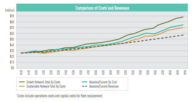 Projected revenue and costs under different system scenarios. (City of Everett)