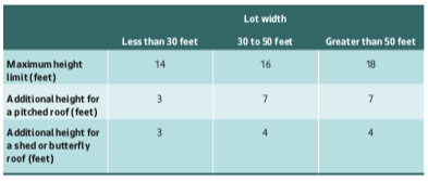 Proposed maximum height limits for DADUs under Alternatives 2 and 3. (City of Seattle)