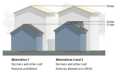 llustration of roof features. (City of Seattle)