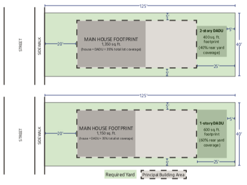 Illustration of required yards and rear yard coverage. (City of Seattle)
