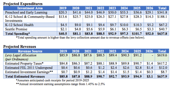 FEPP Expenditures and Revenues