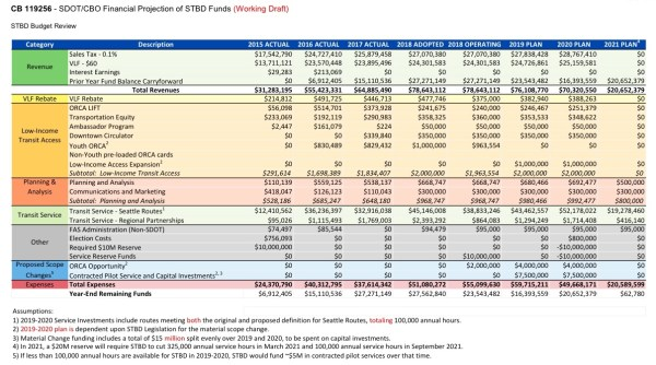A snapshot of the STBD fund balance. (City of Seattle)