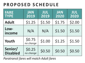 Proposed fare schedule increases. (City of Everett)