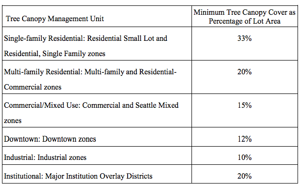 Proposed minimum tree canopy coverage requirements by zone. (City of Seattle)