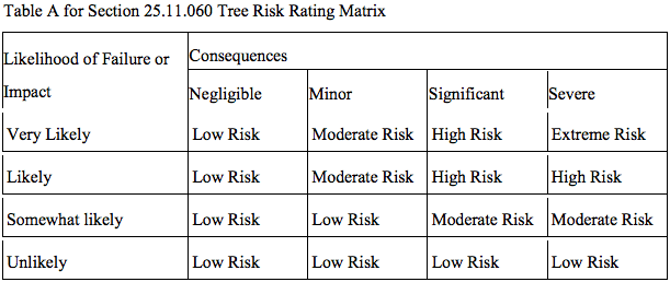 Proposed tree hazardous tree risk rating matrix. (City of Seattle)