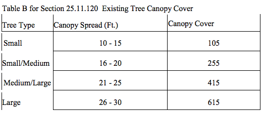 How to determine tree canopy coverage by size of tree spread. (City of Seattle)