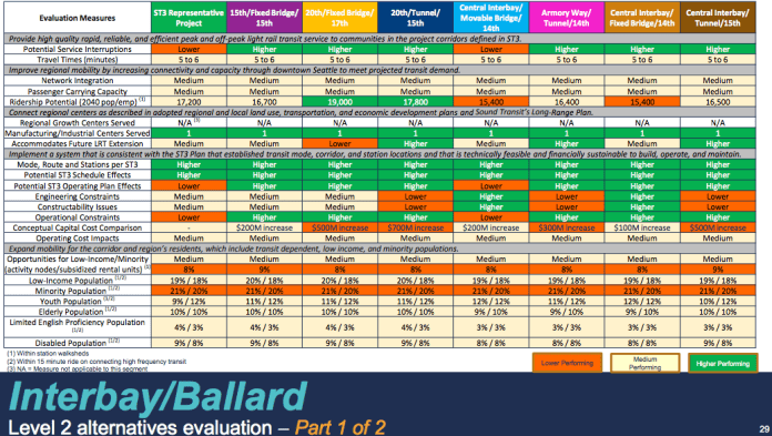 Comparison of the Ballard and Interbay alternatives. (Sound Transit)