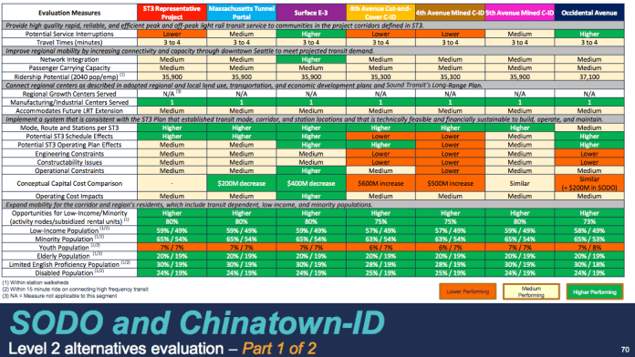 Comparison of the Chinatown-International District and SoDo alternatives. (Sound Transit)