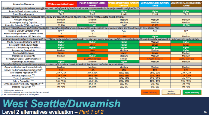 Comparison of the West Seattle alternatives. (Sound Transit)