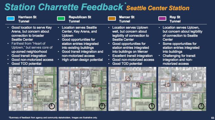 Uptown Station charrette feedback. (Sound Transit)