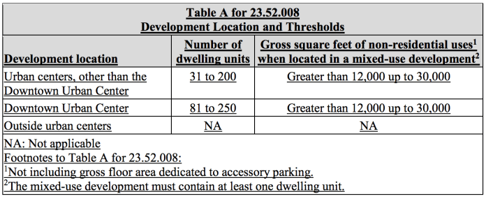 Proposed locational and project size requirements for TIAs and associated mitigation. (City of Seattle)