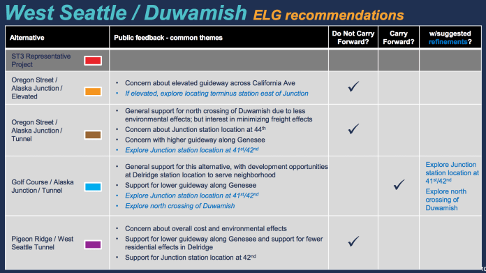 Recommendations by the ELG for the West Seattle / Duwamish segment. (Sound Transit)