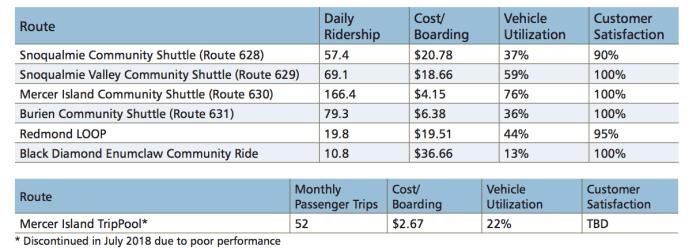 Performance metrics of select microtransit programs. (King County)