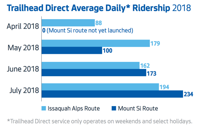 Average daily ridership of Trailhead Direct routes. (City of Seattle)