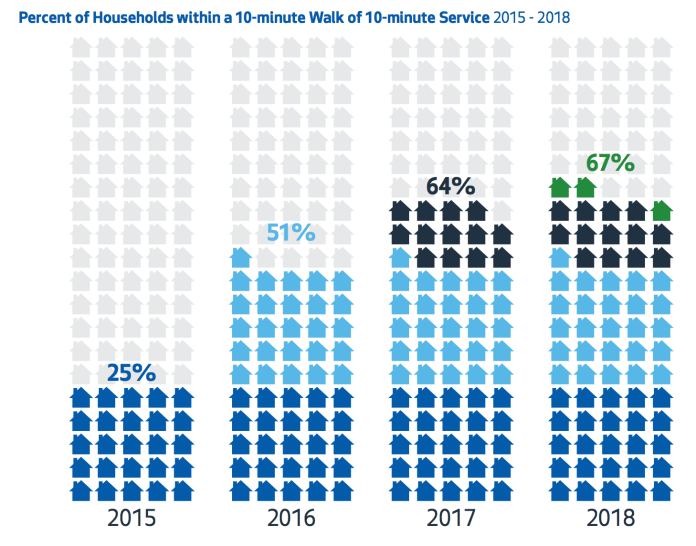 Households within a 10-minute walk of 10-minute or better transit service. (City of Seattle)