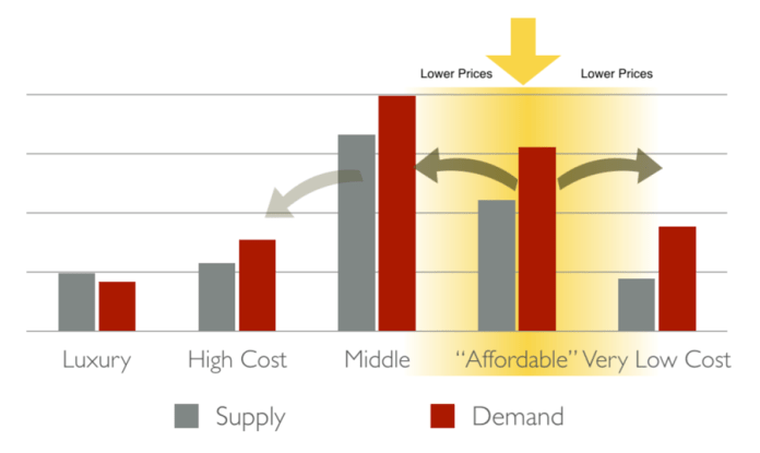 """A """"middle-out"""" housing strategy lower housing prices closest to where it counts. (Rick Jacobus)"""