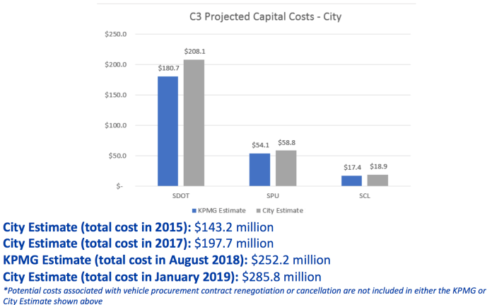 Comparison of Center City Connector project costs. (City of Seattle)