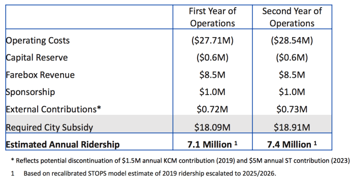 The operating costs and ridership reflects the original operating plan with the Center City Connector. Streetcars would overlap in Downtown, Pioneer Square, Chinatown-International District, and South Union. (City of Seattle)