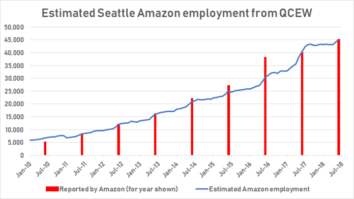 """Graphic and """"Estimated Amazon employment"""" by author; """"Reported by Amazon"""" from Matt Day of The Seattle Times."""