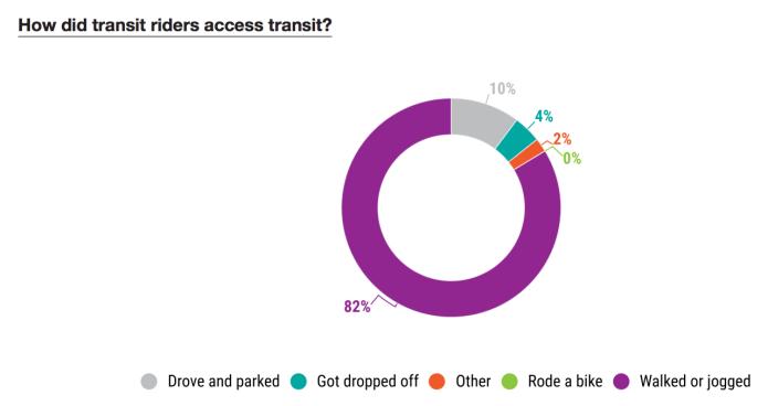 How people get to transit. (PSRC)
