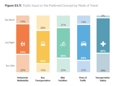 Credit: 145th Street Multimodal Corridor Study. Credit: City of Shoreline