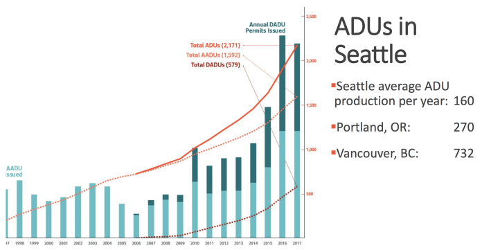 Comparison of ADU production in peer cities. (City of Seattle)