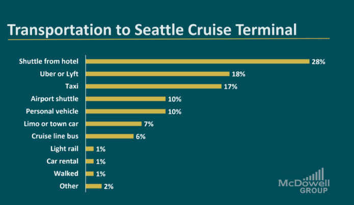 Results from a survey on how passengers are traveling to the cruise terminal. (Port of Seattle)
