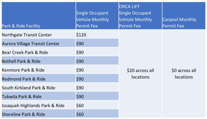 Parking permit costs by location and type. (King County)