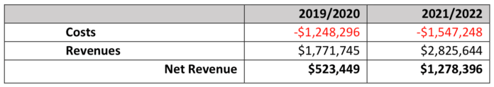 Projected revenue by biennium. (King County)