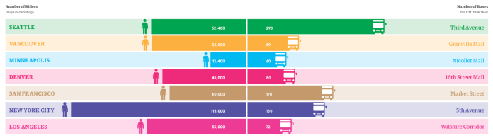 How riders and buses per hour stack among peers. (Downtown Seattle Association)