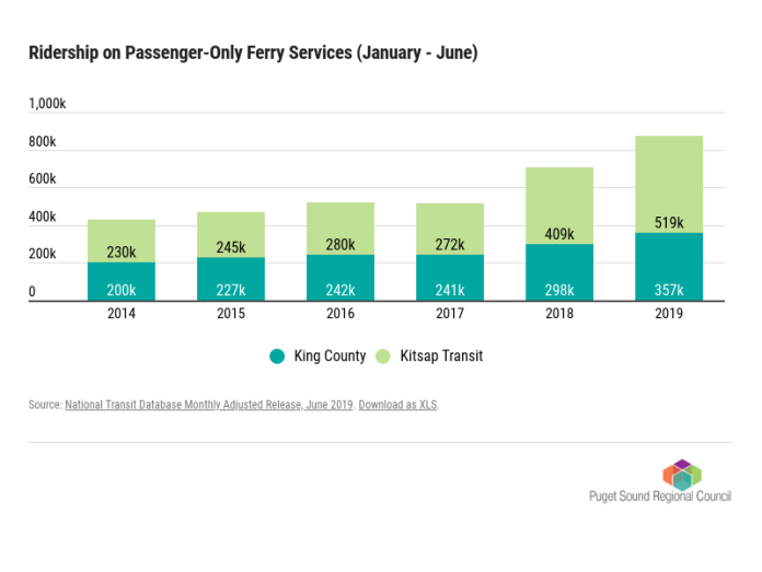 Passenger-only ferry ridership in the first six months of this year by operator and comparing previous years. (Puget Sound Regional Council)