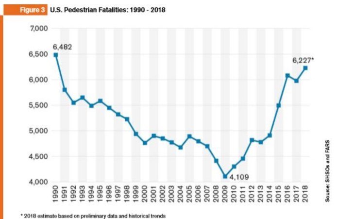 U.S. pedestrian deaths bottomed out in 2009 but have been skyrocketing since. (Graphic by Vision Zero Network, cited by Angie Schmitt)