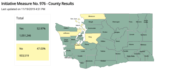 Initiative 976 has carried 52.97% of the vote statewide, but lost in six counties: King, Whatcom, Thurston, Jefferson, Island, and San Juan. (Credit: Washington Secretary of State, November 2019 General Election Results)