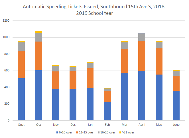 During the last school year at southbound 15th Ave there were some months with more than 1000 speed tickets issued