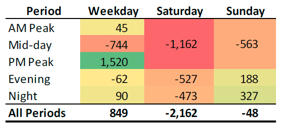 Change in average rides by day and period from Fall 2016 to Fall 2018. Saturday took a huge hit, while PM peak was the strongest period.(Credit: King County Metro)