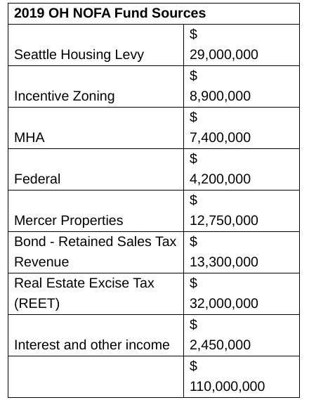 The City reaches a record $110 million on a busy year of development that brought in real estate excise tax, incentive zoning fees, and MHA payement-- plus one-time Mercer Megablock revenue. (City of Seattle)