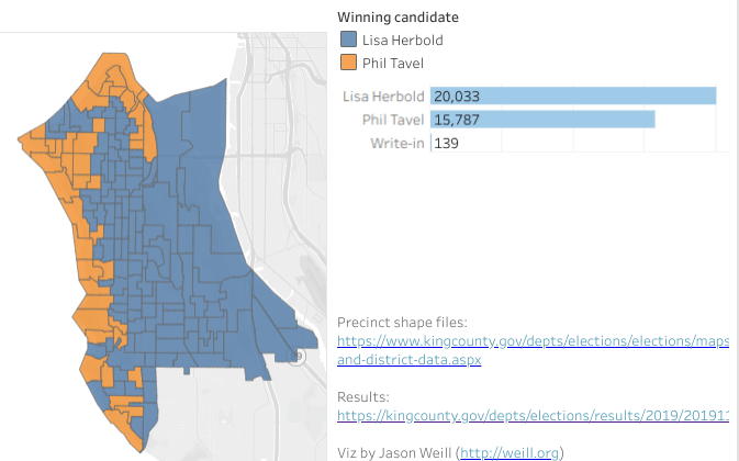 In D1, Lisa Herbold took the urban villages and middle class areas, while Phil Tavel took wealthy areas with Puget Sound views. 55.7% to 43.9% was the final tally. (Viz by Jason Weill)